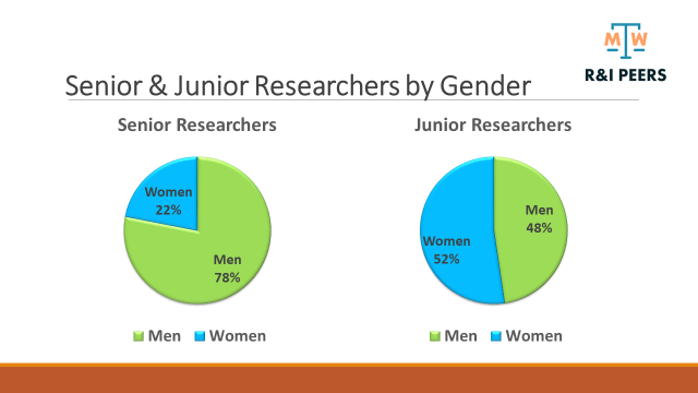 Text Box: Fig 1: Senior and junior researchers by gender at MIGAL